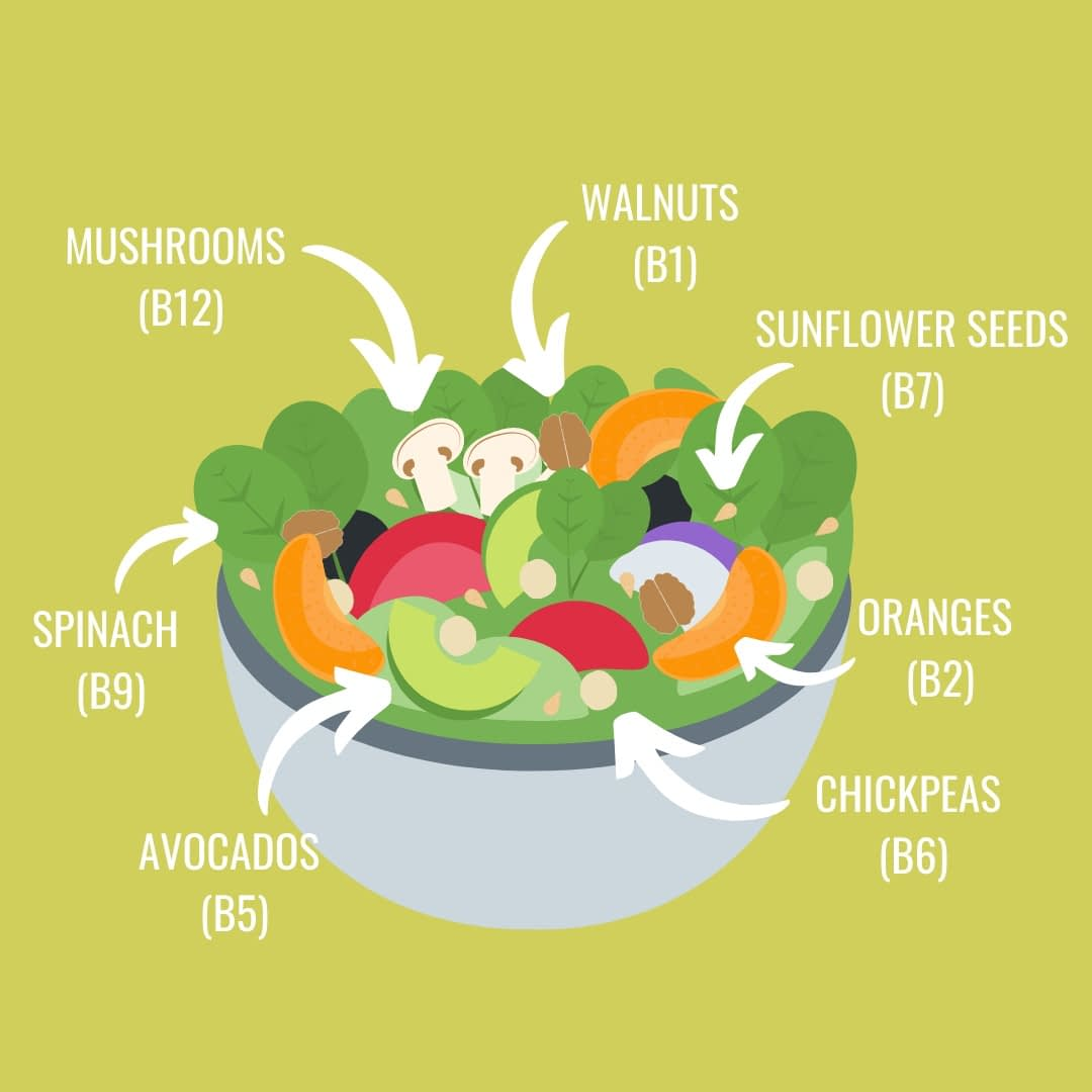 Infographic of salad in a bowl with 7 ingredients such as spinach and walnuts, each high in a different B-vitamin.