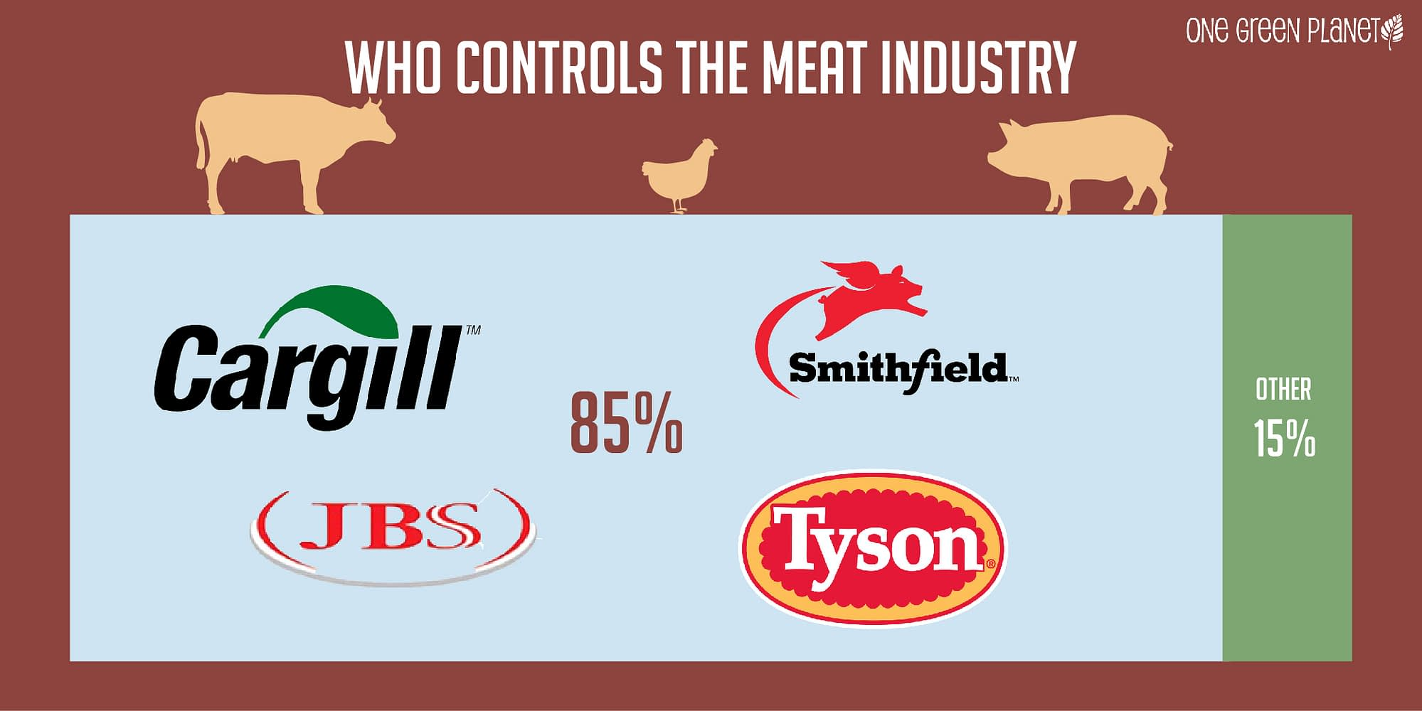 Meat business graphic