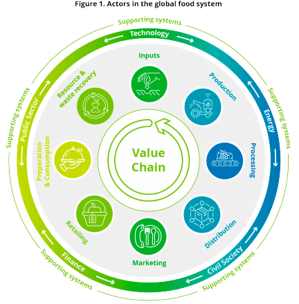 Actors in our global food system, placed in a cycle of input, production, distribution, retailing, production & consumption, and resource & waste recovery, all supported by civil society, technology, the public sector, finance, and energy