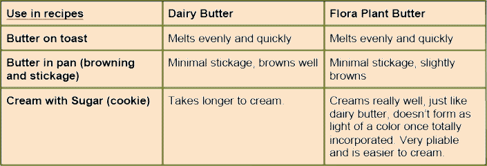 flora plant butter recipe use